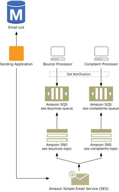 Handling Bounces and Complaints | AWS Messaging & Targeting Blog